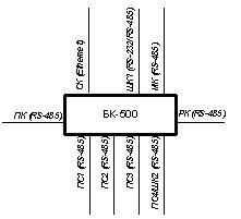 БК-500 - блок контроллера КР-500